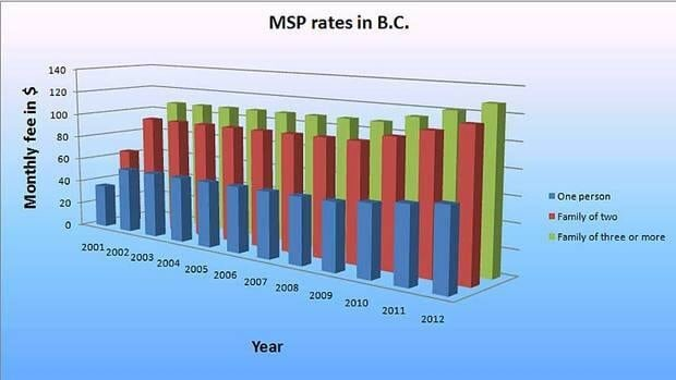 MSP costs to British Columbians have risen steadily over the past 10 years.