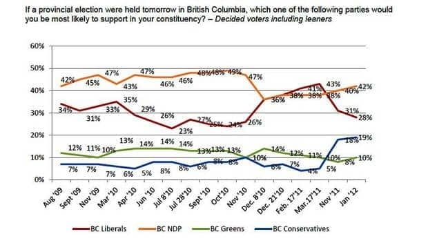 The latest Angus Reid polls shows the B.C. NDP continuing to build their lead on the governing B.C. Liberals.