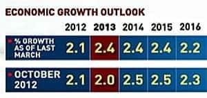mi-growth-chart-300
