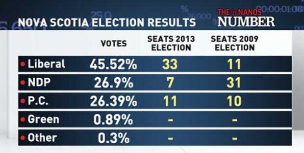 Nova Scotia Election Results