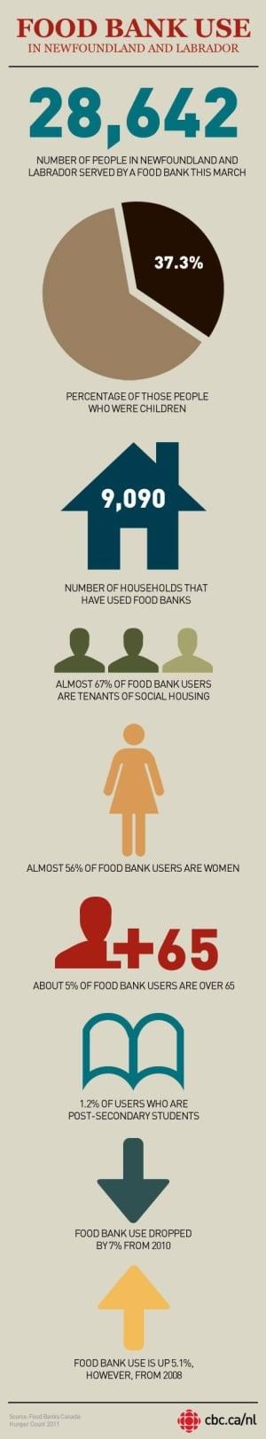 nl-food-bank-infographic