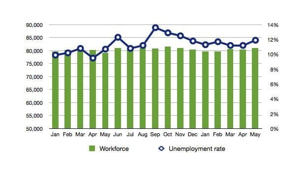 Unemployment rates have increased while the number of people in the workforce has remained steady.