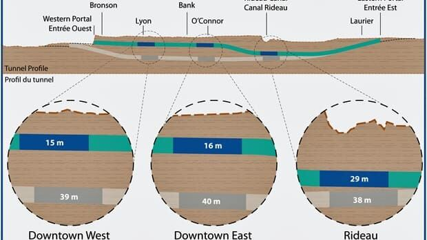 The new plan for the LRT calls for shallower tunnels for the unground portion of the project.