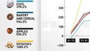 mi-food-prices-190