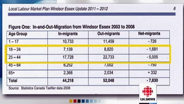 Between 2003 and 2008, Windsor had a net migration loss of more than 6,600 people between the ages 18 and 44.