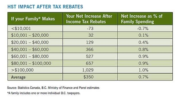A new report says the average B.C. family is $350 more in taxes under the HST.