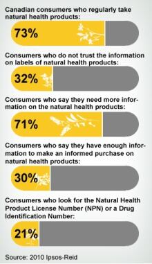 Natural health infographic