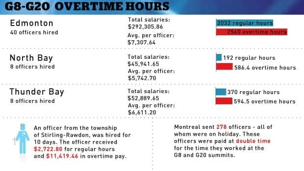 A graphic of G8/G20 overtime bonuses.