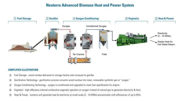 System components for the UBC Bioenergy Demonstration and Research Project.