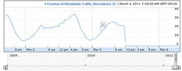 google-traffic-libya