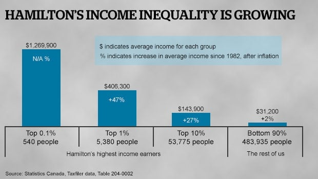This graph show changes in income from 1982-2004 of different income brackets.