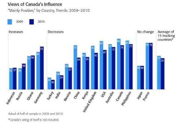 canada-influence-globescan-
