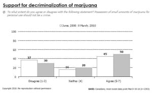 chart-support-marijuana