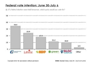 chart-fed-vote-intention-10