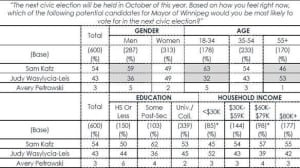 probe-poll-demographics