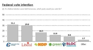 chart-fed-vote-intention-100217