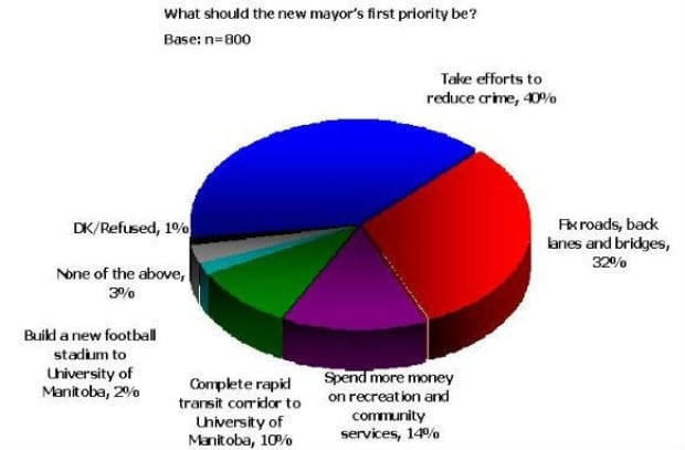 mb-poll-priority