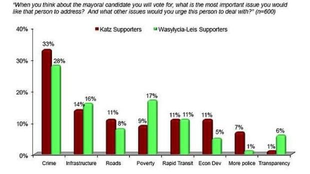 probe-poll-mayor2