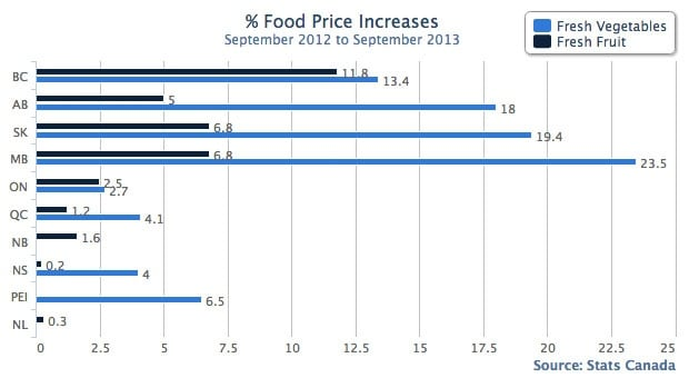Food prices graph for Manitoba