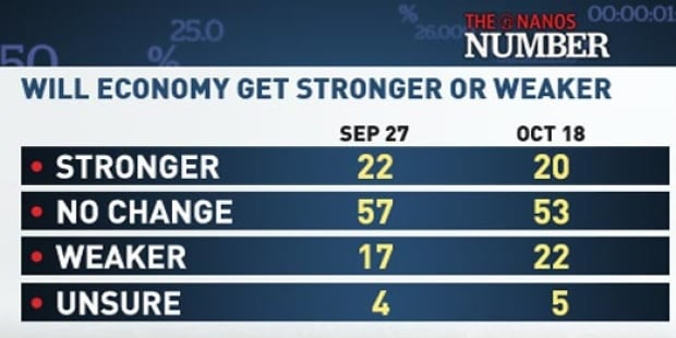 Will Economy Get Stronger or Weaker