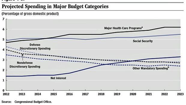 CBO spending