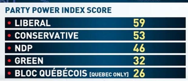 Party Power Index Score