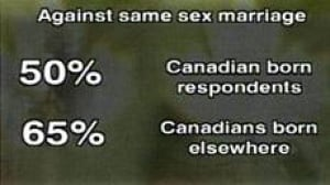 same_sex_percent