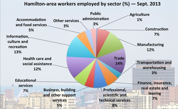 Hamilton workers employed by sector - 2013