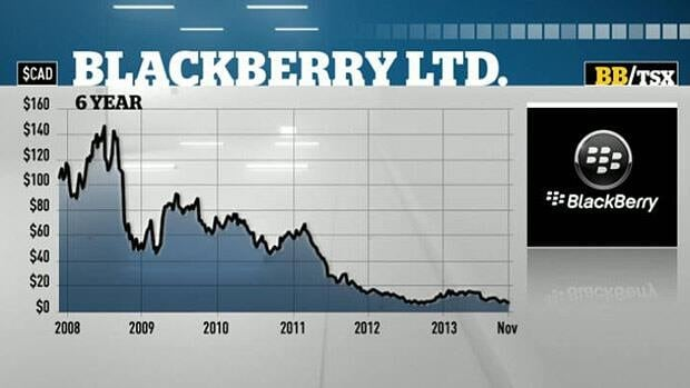 BlackBerry shares sink