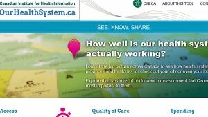 CIHI health system tool