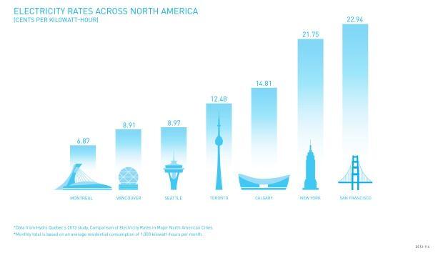 BC Hydro - Comparison of North America electricity rates