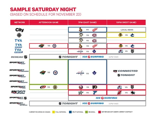 Sample NHL schedule