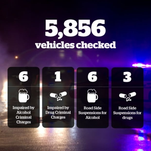 N.L. RCMP impaired infographic