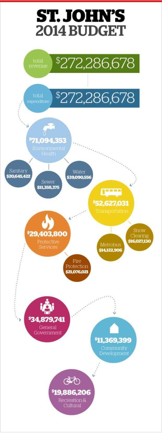 St. John's 2014 budget infographic