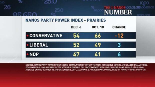 Nanos Number: Prairies