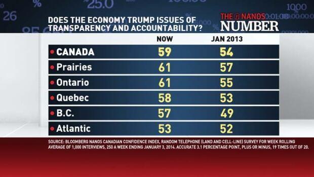 Bloomberg Nanos economic numbers Jan 3 2014