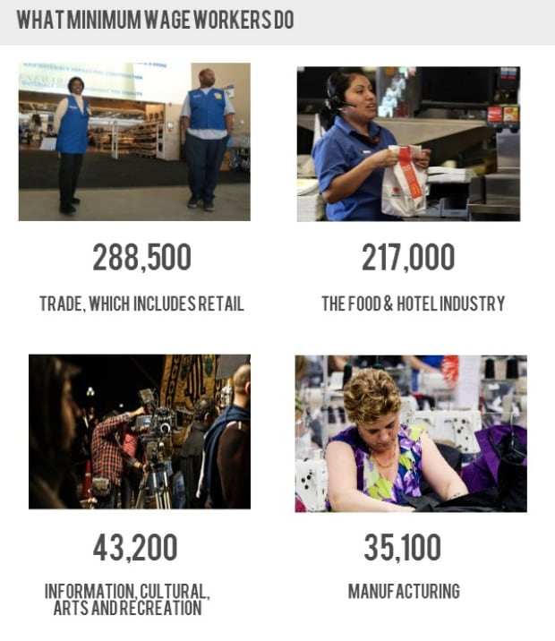 what minimum wage workers do