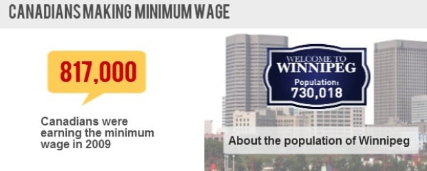 canadians making minimum wage