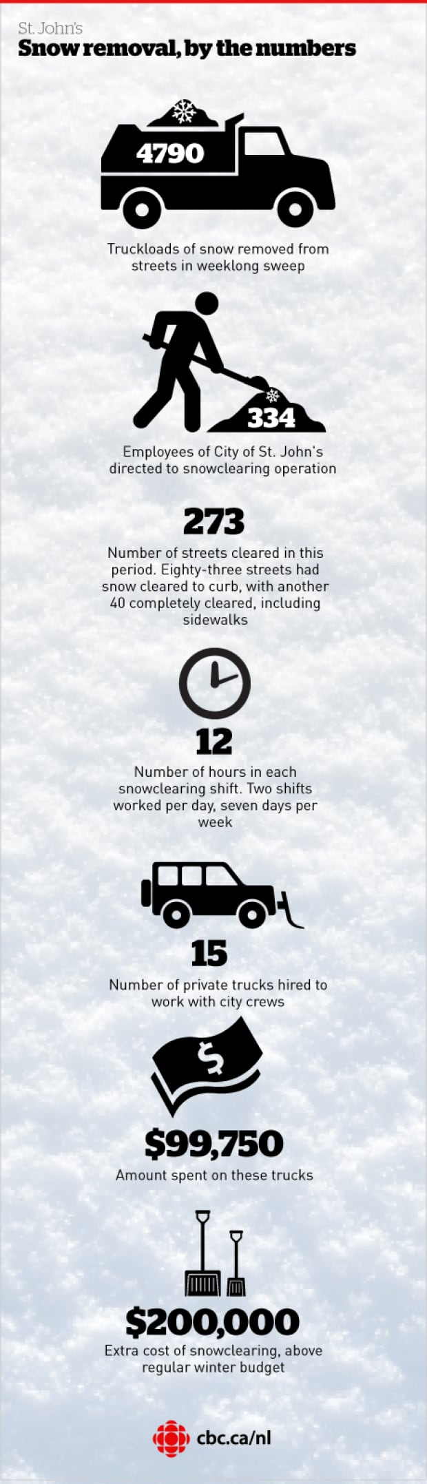 Snow removal, by the numbers