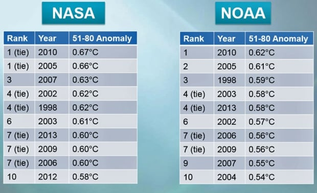 hi-noaa-rankings-852.jpg