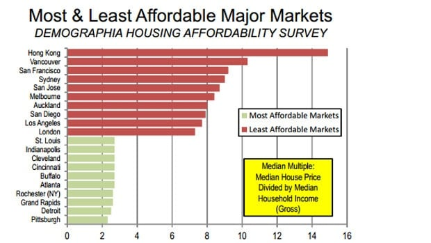 Most & Least Affordable Markets