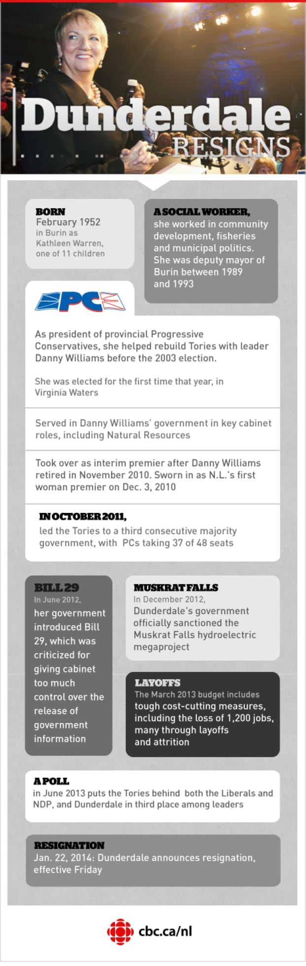 Dunderdale resigns infographic