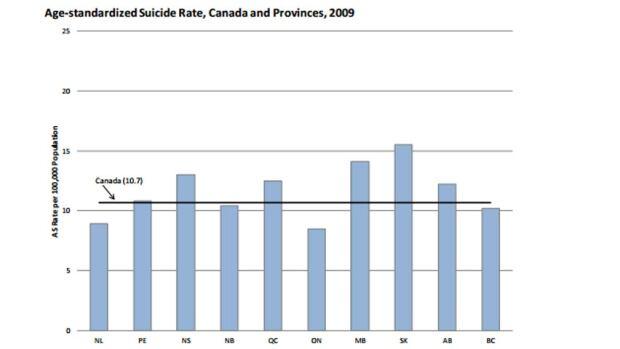Suicides rates