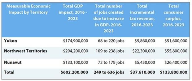 Economic return