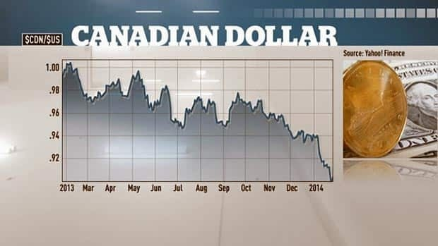 Canadian dollar slides