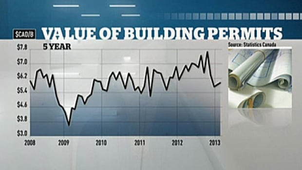 Building permits issued across Canada