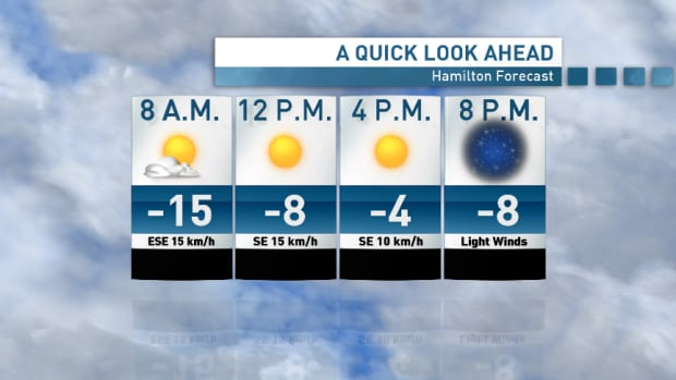 Hamiltonians are waking up to -15 C, but above-zero temperatures are in store in the coming days.