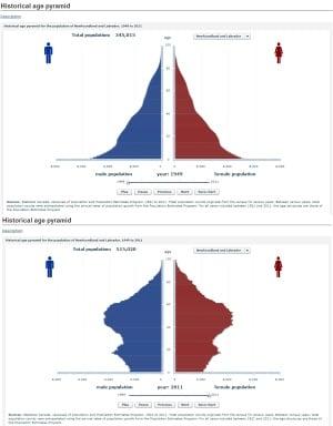 Statistics Canada demographic trends
