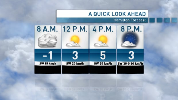 Above-zero temperatures and mostly sunny skies are in store for Hamilton on Monday.