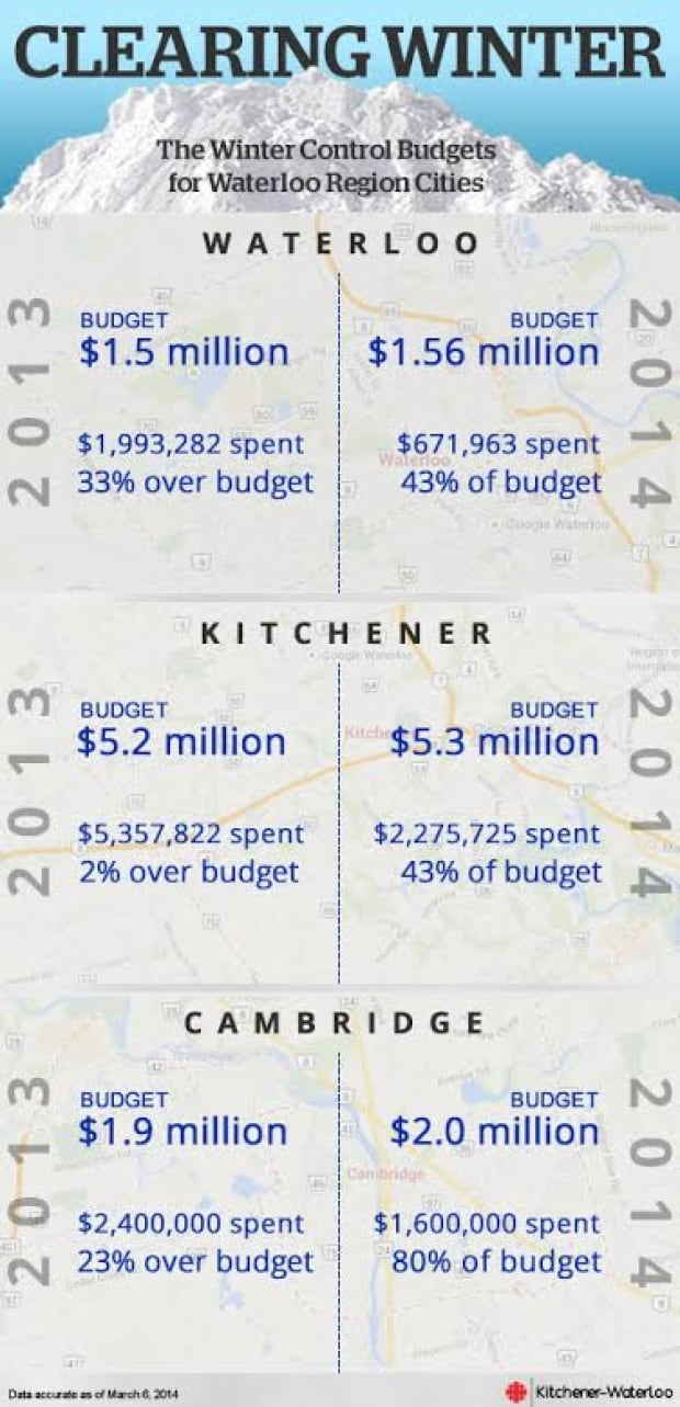 Updated Waterloo Region Snow clearing Infographic March 20, 2014